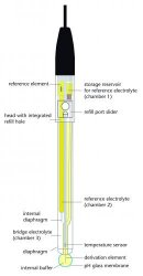 pH electrodes, IoLine